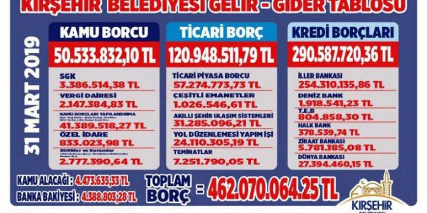 Kırşehir'de seçim faturalarına inceleme başlatıldı