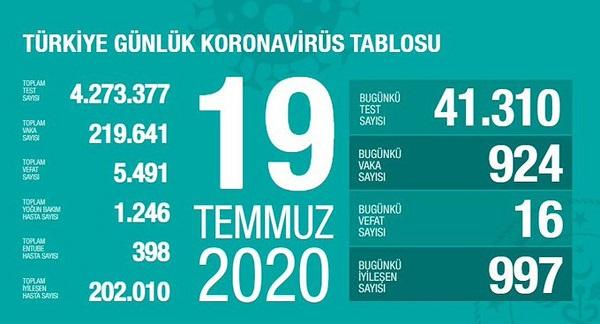 19 Temmuz 2020 Corona virüs rakamları! Vaka sayısı 924, ölüm 16