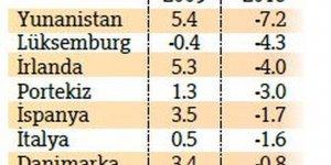 Kişi başına sağlık harcamasında OECD'nin en kötüsüyüz