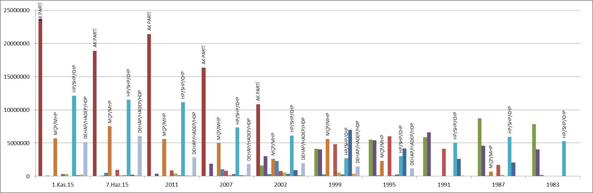 1983-2015-milletvekili-secim-sonuclari.jpg