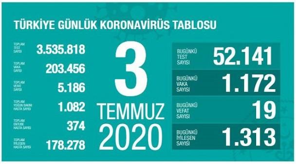 3-temmuz-turkiye-corona-virus-rakamlari-resim-012.jpg