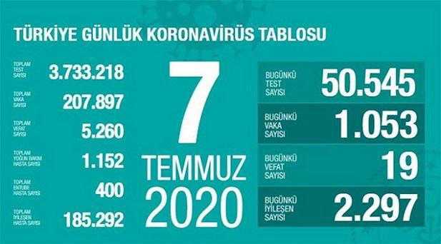 7-temmuz-2020-turkiye-corona-virus-rakamlari-resim-012.jpg